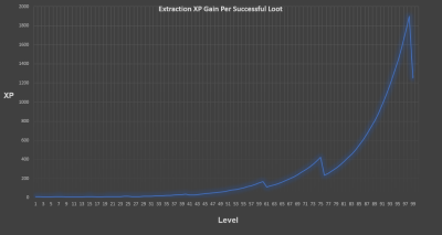 Extraction Graph.png
