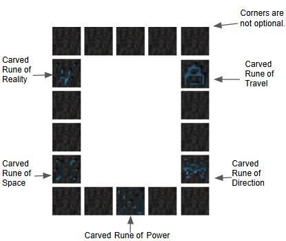 Резная руна Силы должна быть расположена в центре у основы внизу. Все остальные материалы могут быть расположены где угодно. Углы не являются обязательным требованием.