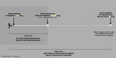 Damage Distance Diagram
