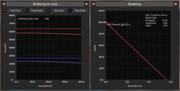 Brakes graph.png