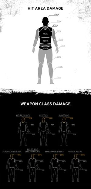 Weapon Stats for PLAYERUNKNOWN's BATTLEGROUNDS - Official