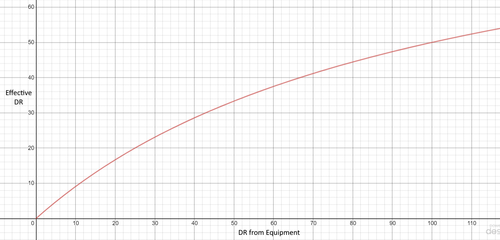 A graph displaying the relationship between the player's DR stat and the percent of damage that gets reduced in actuality.
