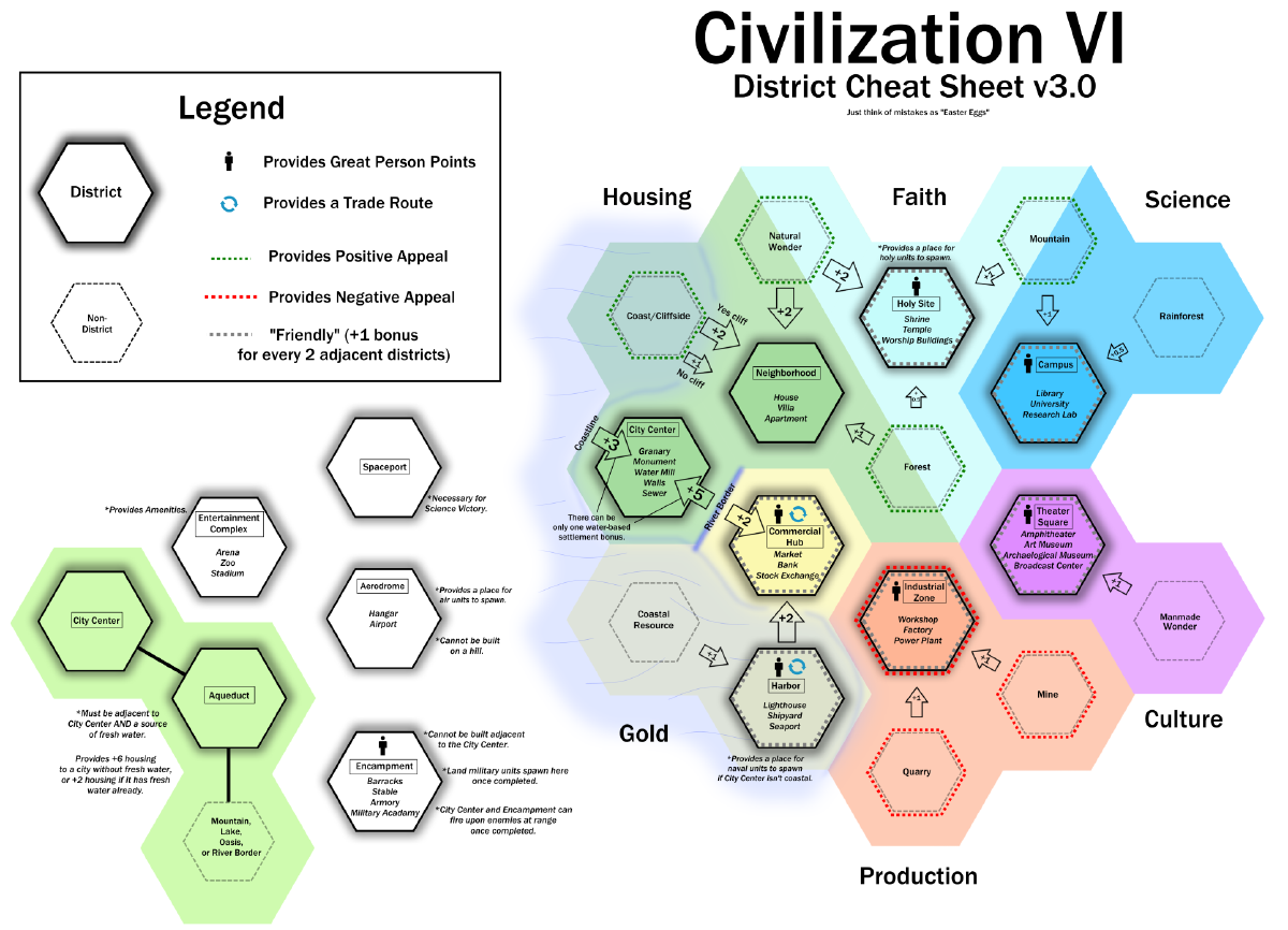 District - Civilization 6 (VI) Wiki