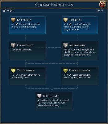 XP - Civilization 6 (VI) Wiki