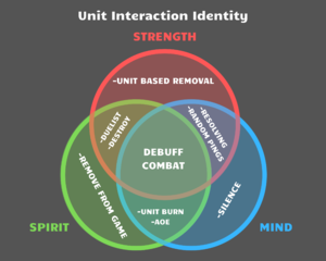 Unit Interaction Identity.png