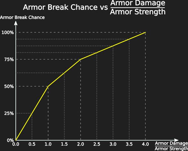 Armor Break Chance vs Armor Damage / Armor Strength