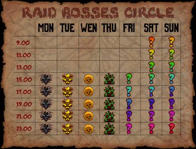 RaidBoss chart.png