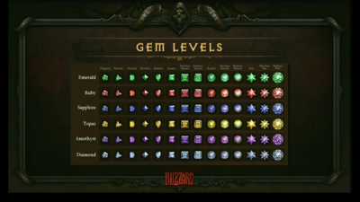 D3 Gem Chart.png
