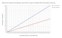Movement speed - Dota 2 Wiki