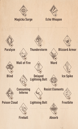 Display of Skills-tree: Abilities, obtained from https://rankedboost.com/the-elder-scrolls-blades/ on May the Fifth 2019.