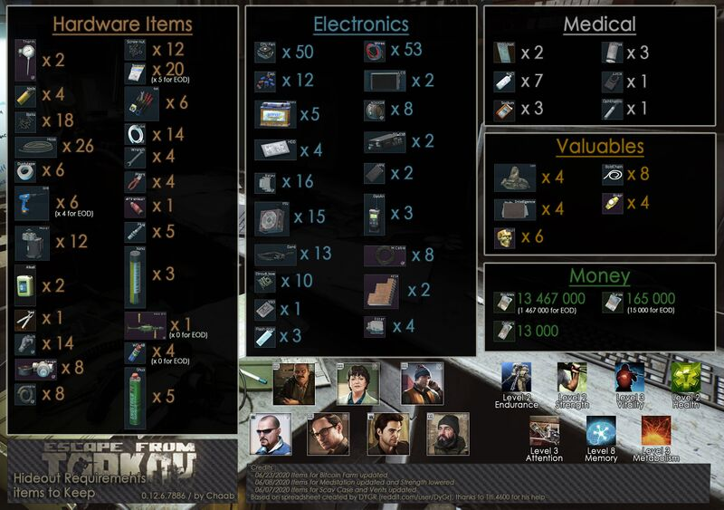 Hideout-Requirements-Items-to-Keep.jpg