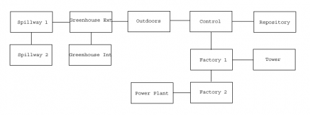 VB DD08 map Nursery flowchart.png