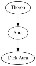 Skill graph of Aura