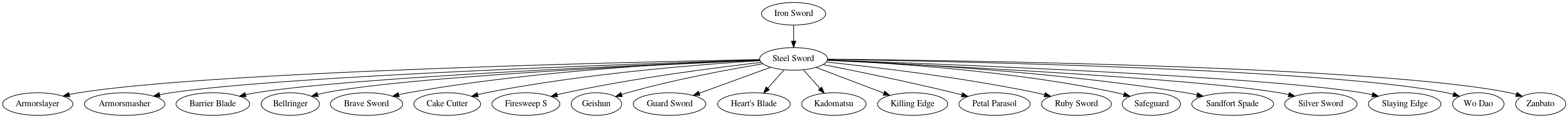 Skill graph of Steel Sword