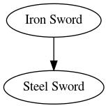 Skill graph of Iron Sword