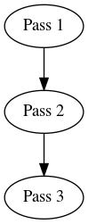 Skill graph of pass