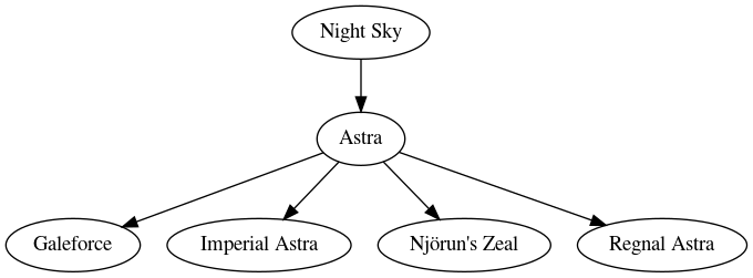 Skill graph of Astra