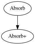 Skill graph of Absorb+