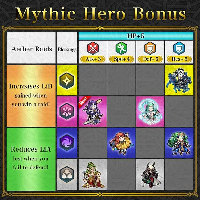 News Mythic Heroes Table Altina.jpg