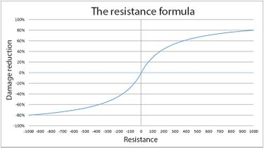 Graph showing resistance scaling / conversion values.