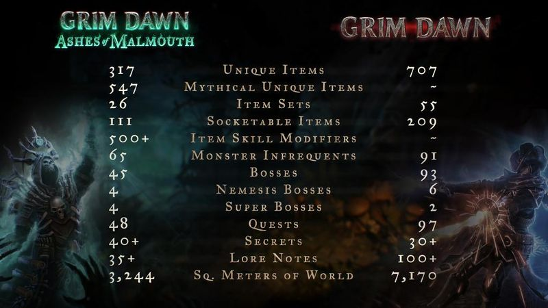 Ashes of Malmouth - Official Grim Dawn Wiki