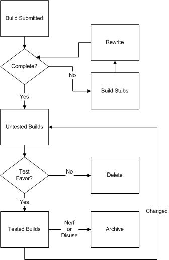 Build-Flow-proposed-sarah.jpg