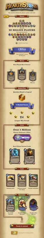 Hearthstone infographic - October 2014.jpg