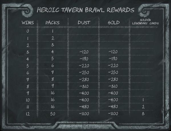 Heroic Tavern Brawl rewards chart.jpg