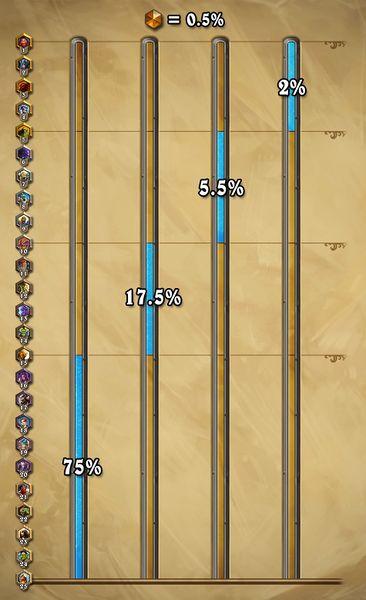 File:Ranked play percentages.jpg