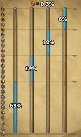 Ranked play percentages - November 2019.png