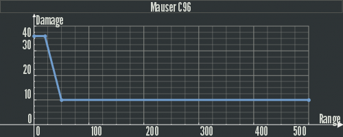 Dam Mauser C96.png