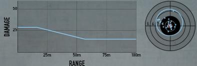 M3 Grease Gun Stats.png
