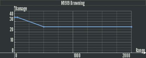 Dam M1919 Browning.png