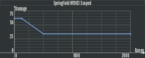 Dam Springfield M1903 Scoped.png