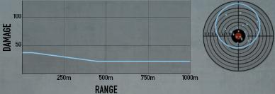 M1918 BAR Stats.png