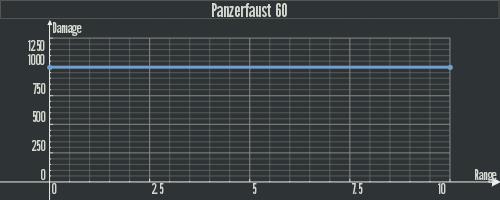 Dam Panzerfaust 60.png