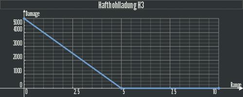 Dam Hafthohlladung H3.png