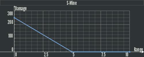 Dam S-Mine.png