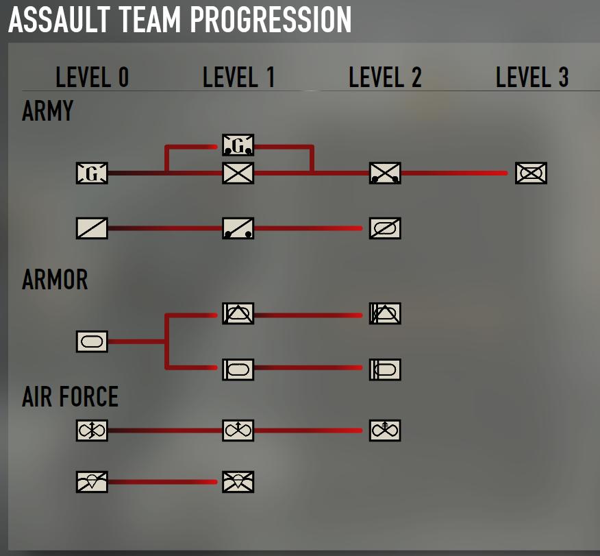 Assaultteam progression.png