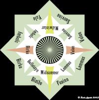 Eine Version des elfischen Kalenders mit den Savaeds