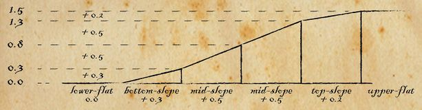 Flat Slopes Diagram.jpg