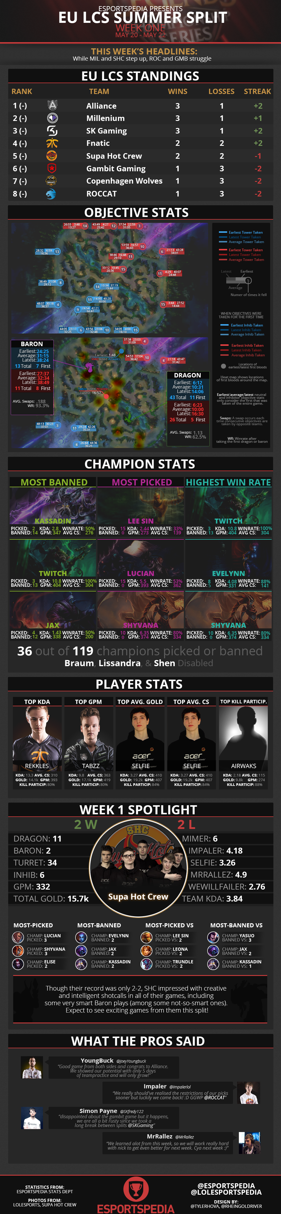 EULCS2014SummerWk1Infograph.png