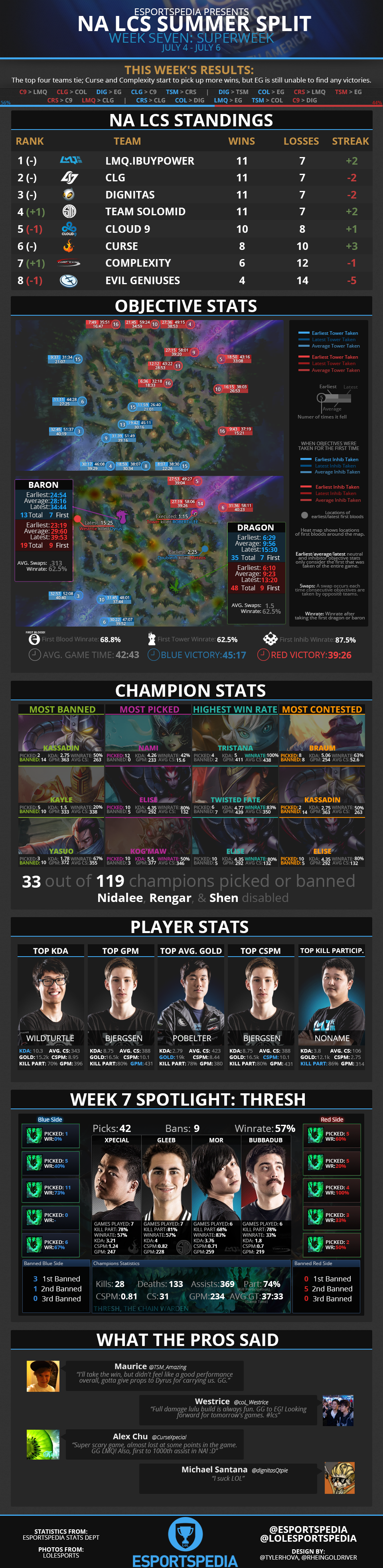NALCS2014SummerWk7Infograph.png