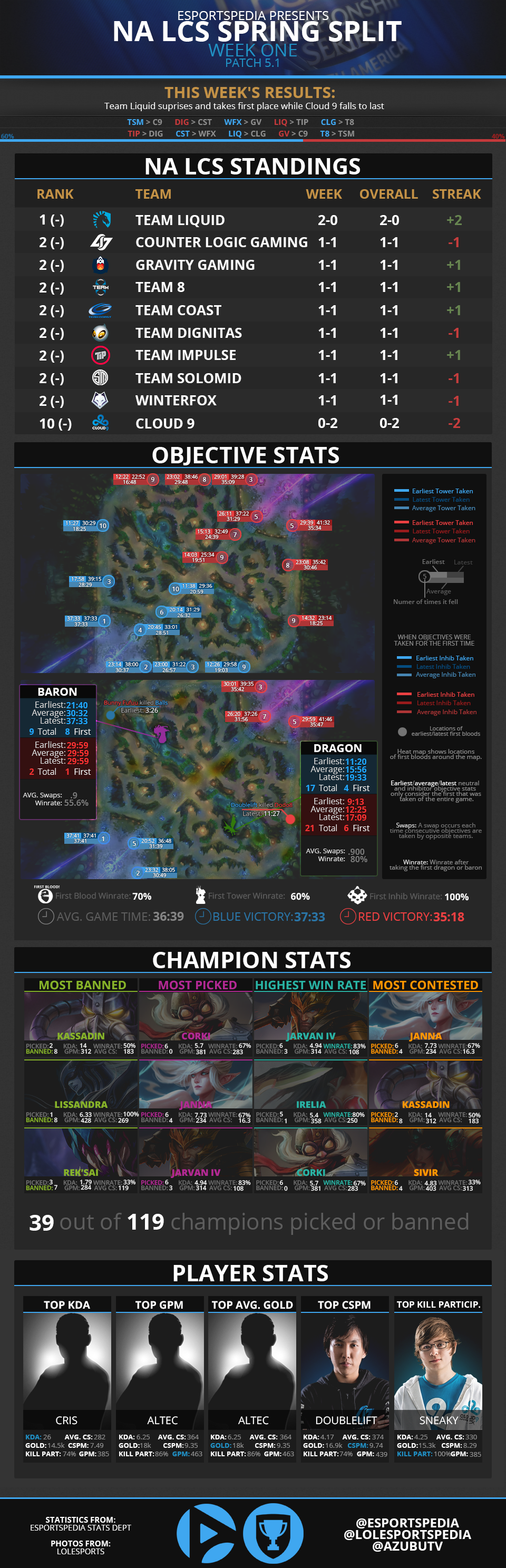 2015 NA LCS Spring Week 1 Infograph.png