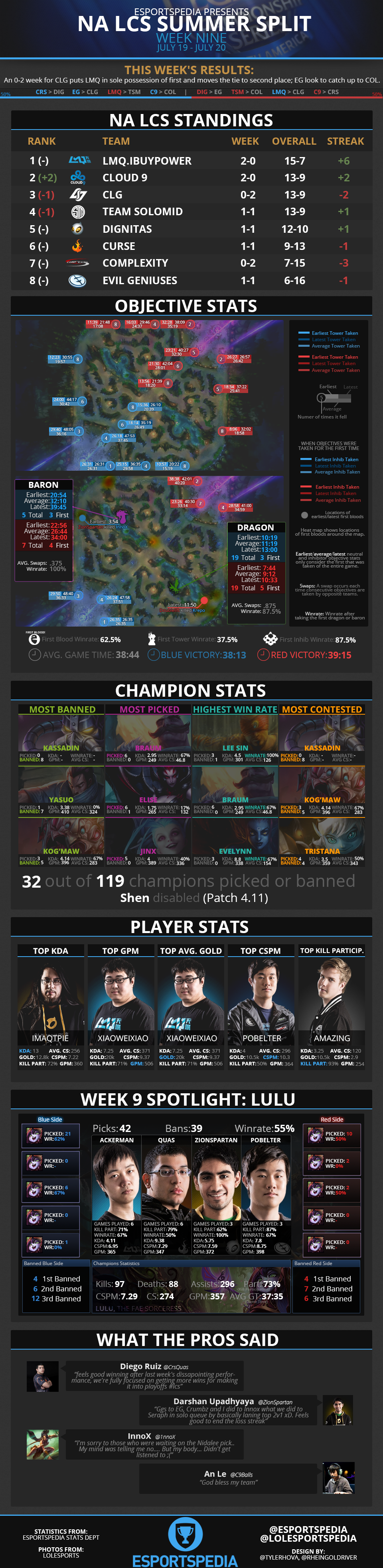NALCS2014SummerWk9Infograph.png