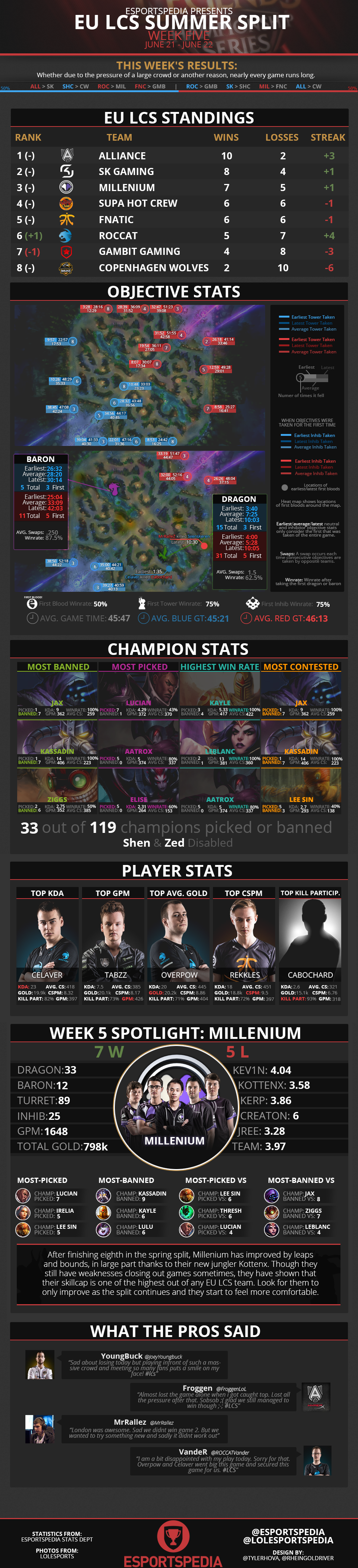 NALCS2014SummerWk5Infograph.png