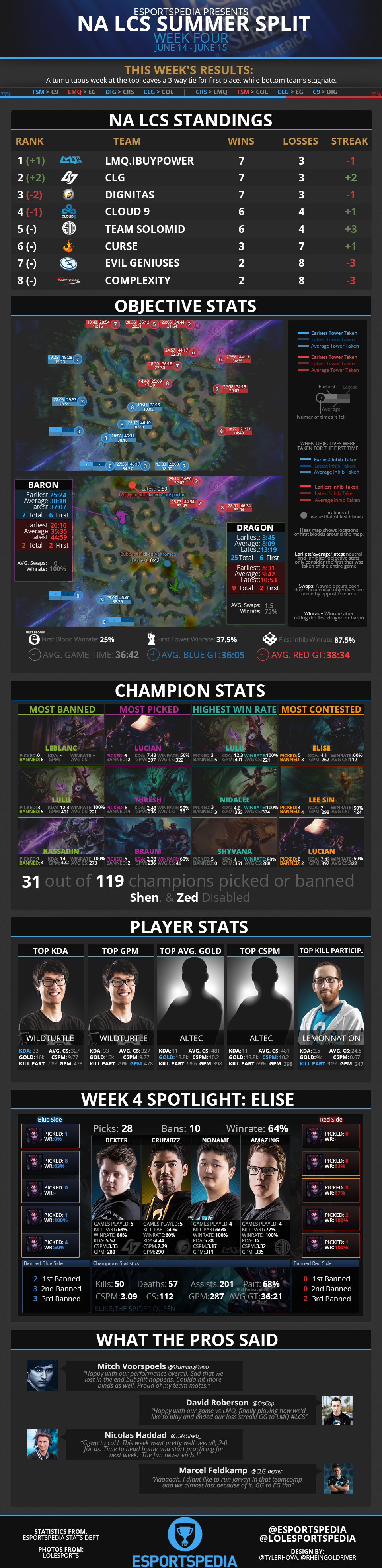 NALCS2014SummerWk4Infograph.png