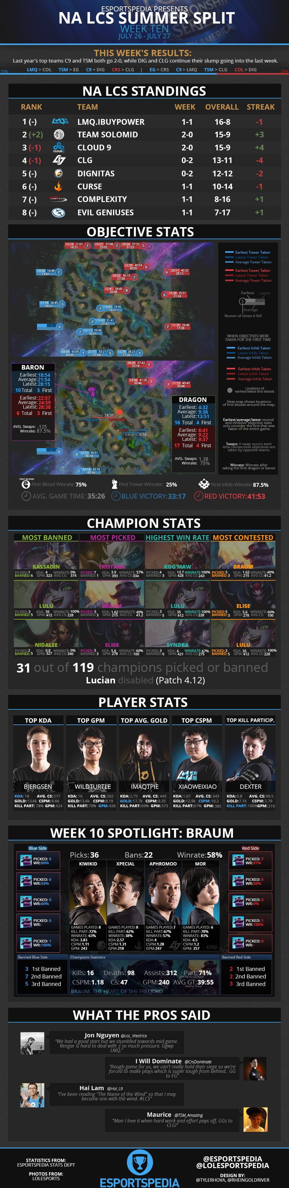 NALCS2014SummerWk10Infograph.png