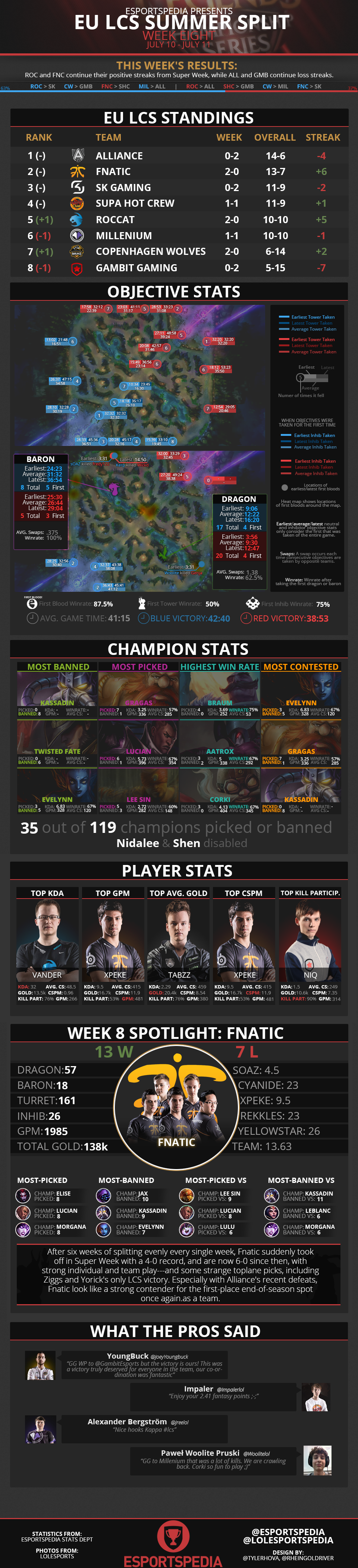 EULCS2014SummerWk8Infograph.png