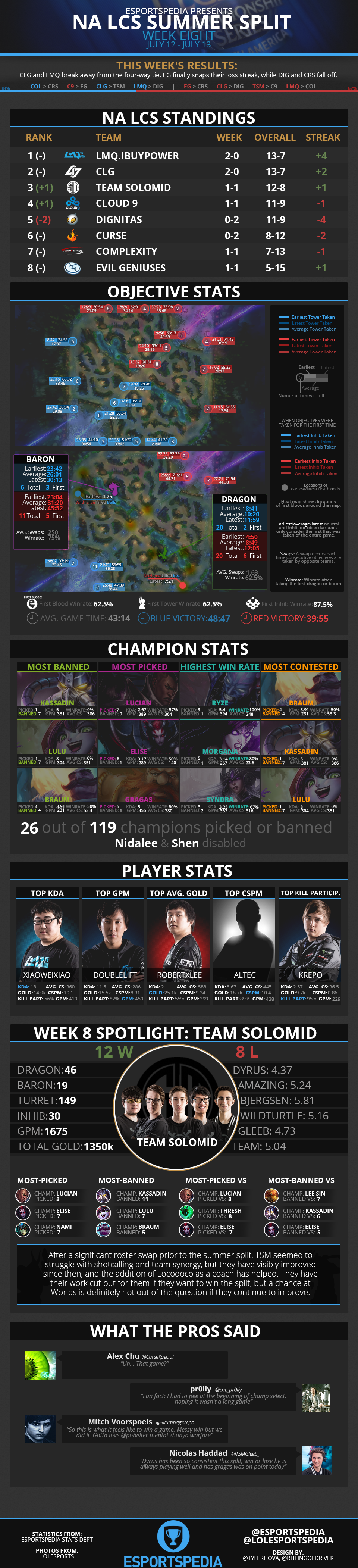 NALCS2014SummerWk8Infograph.png